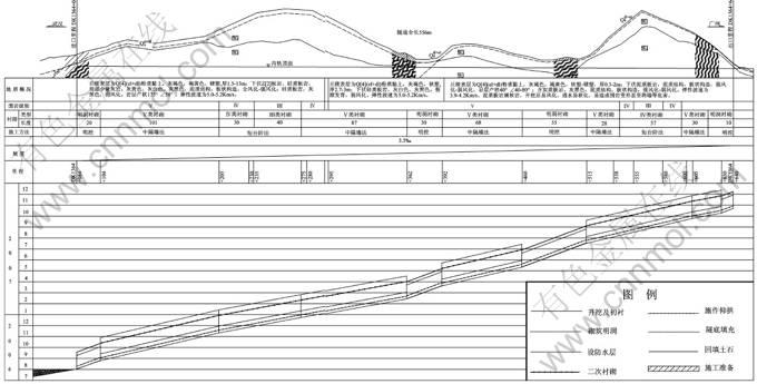隧道工程施工进度垂直图