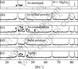 图1 Al-Zn-Mg-Cu合金的X射线衍射谱-块体纳米晶Al Zn Mg Cu合金的热