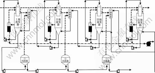 三效蒸发器工艺流程图-基于热分析和火用分析的氧化铝生产蒸发工序