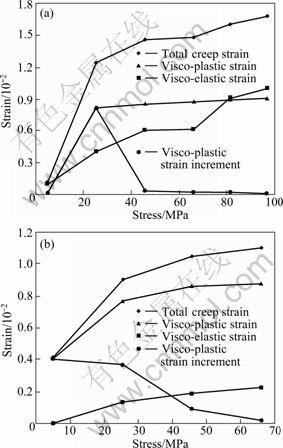 Viscoelasto-plastic properties of deep hard rocks under water