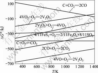 矿和钒氧化反应吉布斯自由能-高碳石煤流态化氧化焙烧提高钒的浸出
