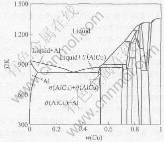 图1 相图计算软件Pandat2.0计算的Al-Cu合金相图-凝固路径对Al 4.5 Cu
